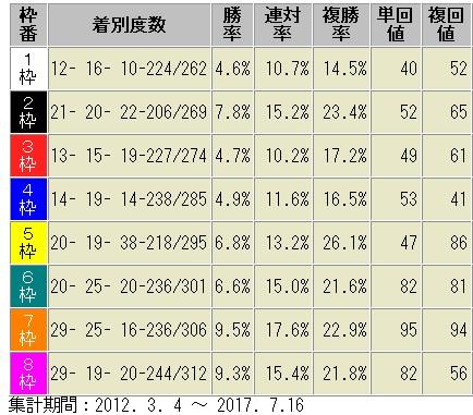 中京競馬場 1600m 枠順別成績表 2012~2017