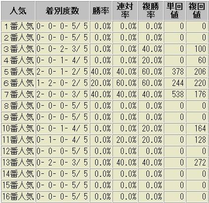 中京記念 人気別成績表 2012~2016