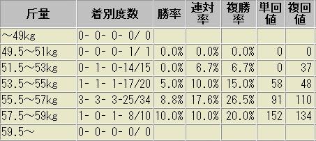 中京記念 斤量別成績表 2012~2016
