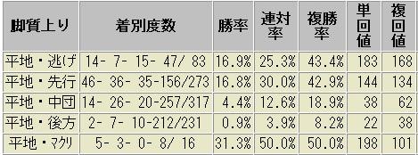 札幌芝1800m 脚質別成績表 2012~2016