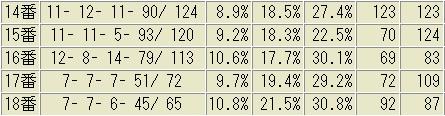 新潟芝1,000m 馬番別成績表 2012~2017