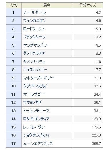 関屋記念2017 予想オッズ 1番人気