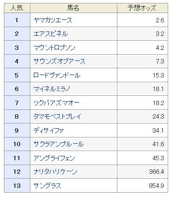 札幌記念2017 予想オッズ 1番人気 穴馬