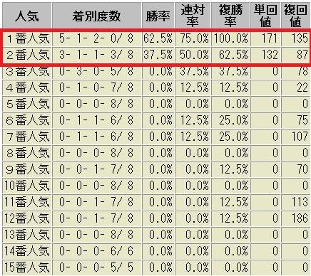 レパードS 過去の成績 人気別成績表