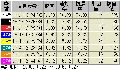 菊花賞2017 枠順別成績表