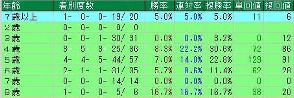 マイルCS 馬齢別成績表 過去10年