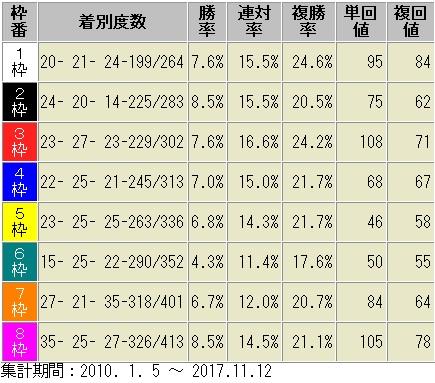 京都芝1600m外回り 枠順別成績表 2012年以降