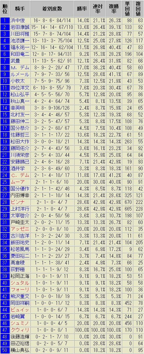 京都芝1600m外回り 騎手別成績表