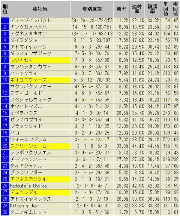 京都芝1600m外回り 種牡馬別成績表 2010年以降
