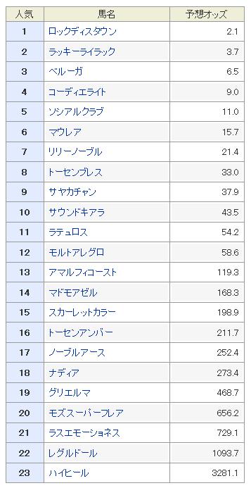 阪神ジュベナイルフィリーズ2017 予想オッズ 穴馬