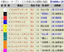 福島牝馬S2018 予想