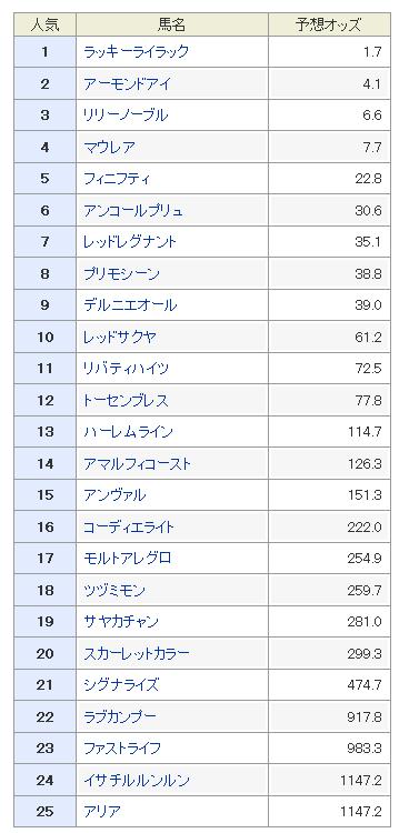 桜花賞2018 予想オッズ