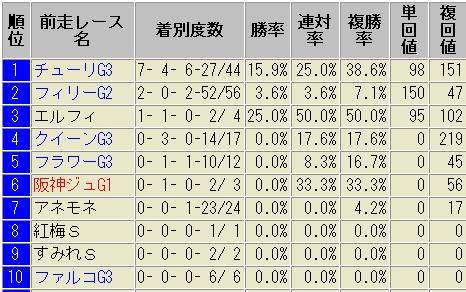 桜花賞2018 ローテーション別 成績表