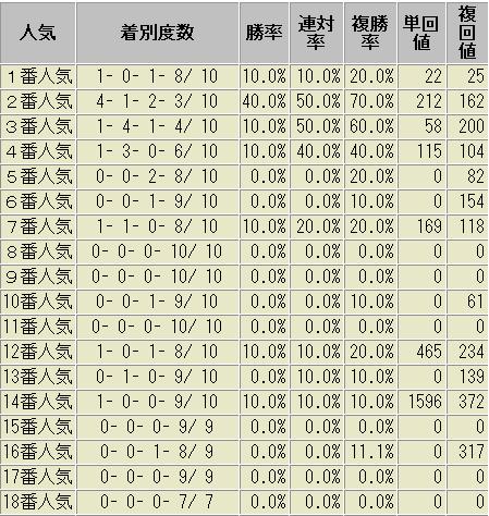 天皇賞・春 人気別成績表