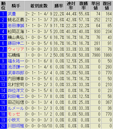 天皇賞・春 騎手別成績表 過去10年