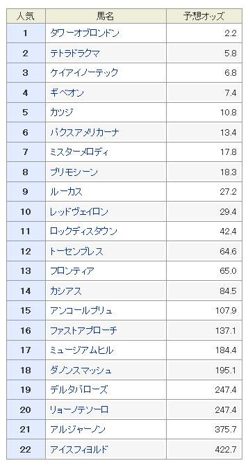 NHKマイルC2018 予想オッズ 穴馬予想
