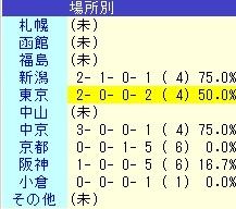 ウインガニオン 場所別 成績表
