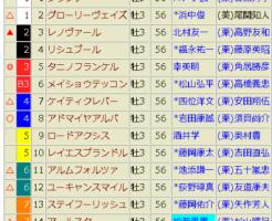 京都新聞杯2018 予想