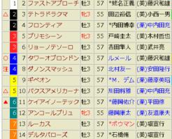 NHKマイルC2018 予想