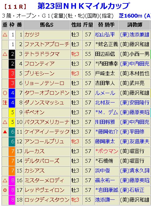 5月6日(日)の鉄板軸馬と重賞予想|NHKマイルC2018