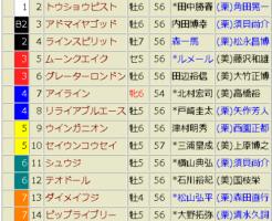 京王杯スプリングカップ2018 出走表