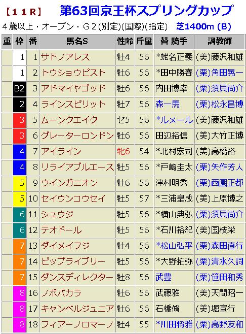 京王杯スプリングカップ2018|枠順確定と過去3年のデータ分析