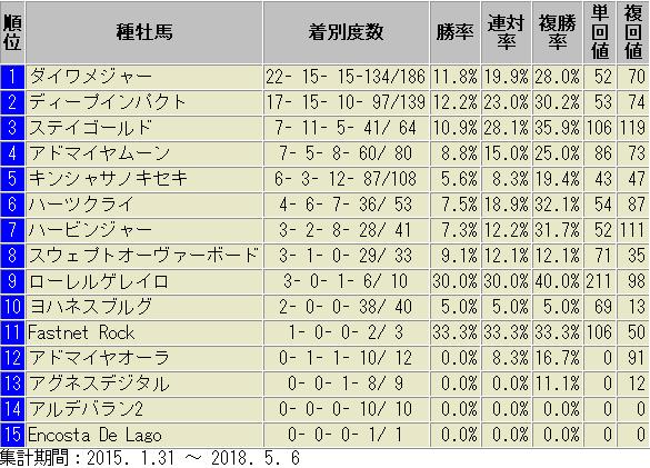 東京 芝1400m 種牡馬別 成績表
