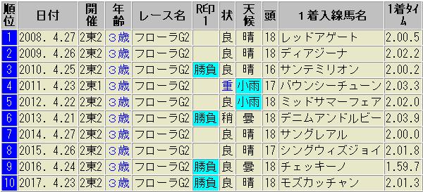 フローラS タイム 比較表
