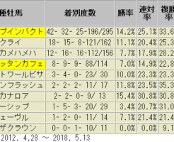 オークス2018 道悪 産駒別成績表