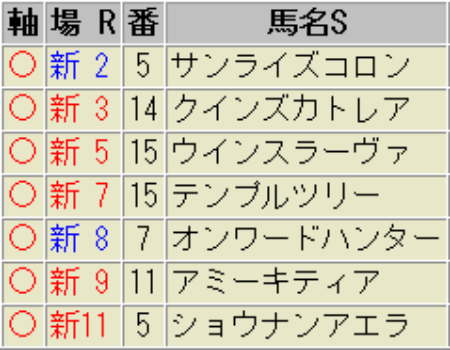 5月19日(土)の新潟競馬|天気は雨模様!?|重馬場巧者を狙え!