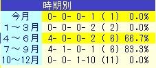 ウインガニオン 季節別 成績表