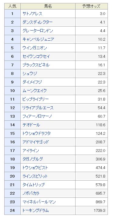 京王杯スプリングS2018 予想オッズ