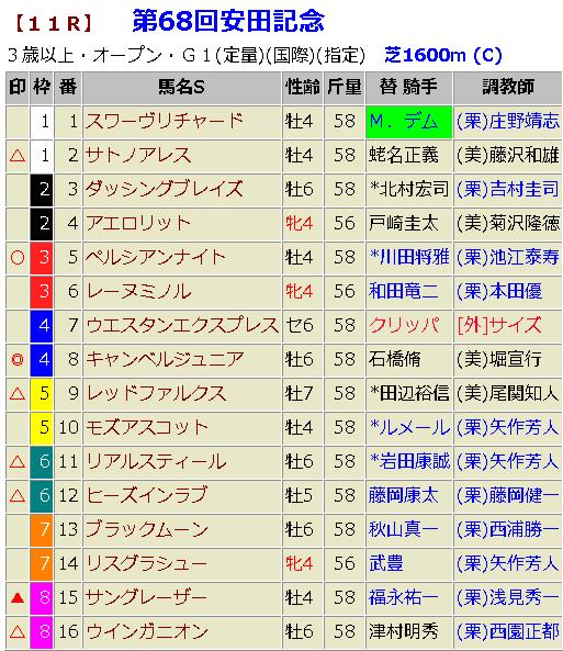 安田記念2018|枠順確定と最終予想|死に枠の穴馬と心中予定!?