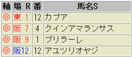 6月3日(日)の鉄板軸馬|安田記念2018のスワーヴリチャードの死角とは!?