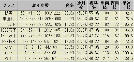 デムーロ騎手 過去 データ クラス別成績表