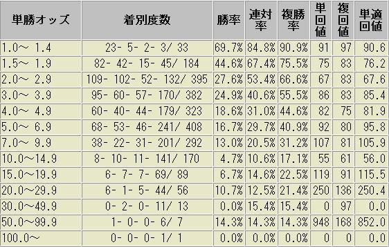 デムーロ騎手 過去 データ オッズ帯域別 成績表