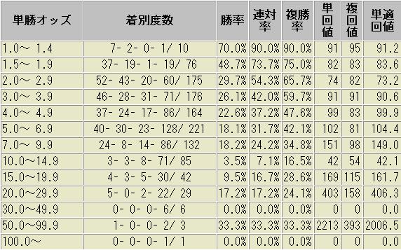 デムーロ騎手 過去 データ 未勝利戦・500万条件以外 オッズ帯域別 成績表