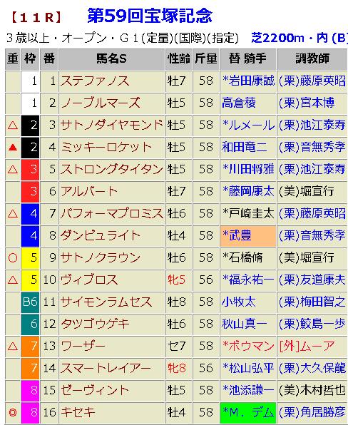宝塚記念2018 予想