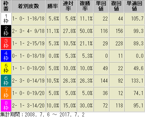 ラジオNIKKEI賞2018 枠順別 成績表