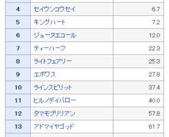 函館スプリントS2018 予想オッズ