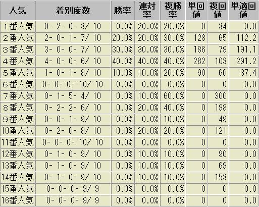 函館記念 過去10年 人気別成績表