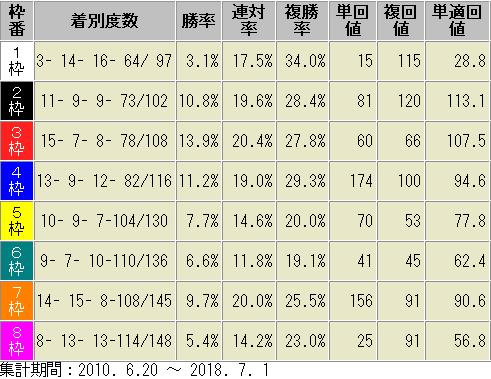 函館芝2000m 枠順別成績表