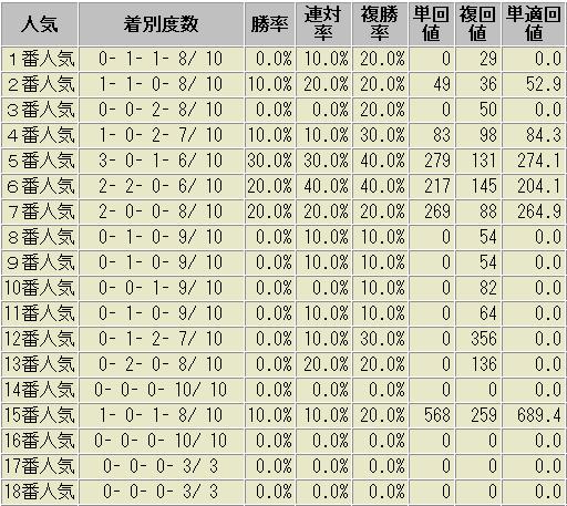 中京記念 過去10年 人気別成績表
