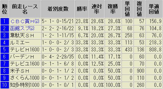 アイビスサマーダッシュ ローテーション別 成績表 過去10年