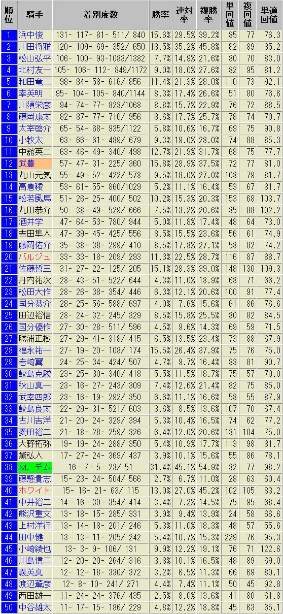 小倉競馬場2018 騎手別 成績表