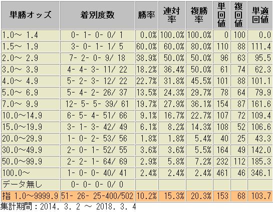 小倉競馬場 松若騎手 オッズ帯域別 成績表