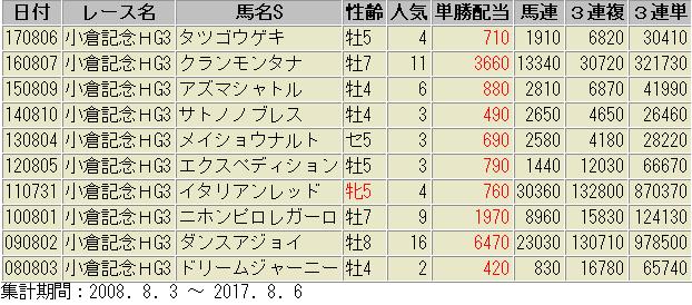 小倉記念 過去10年 配当データ