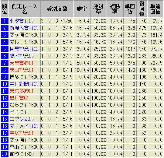 小倉記念 前走別 成績表 過去10年