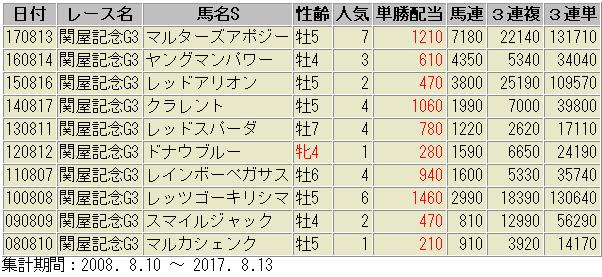 関屋記念 過去 配当データ 2018版