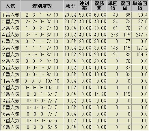関屋記念 過去 人気データ 2018版